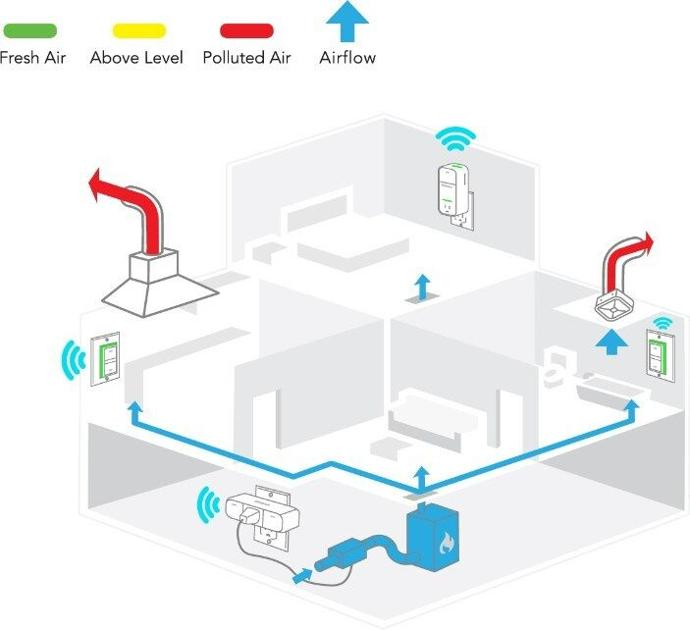 Broan-NuTone Develops the First Cloud-Connected, Whole-Home Indoor Air Quality System   News [Video]